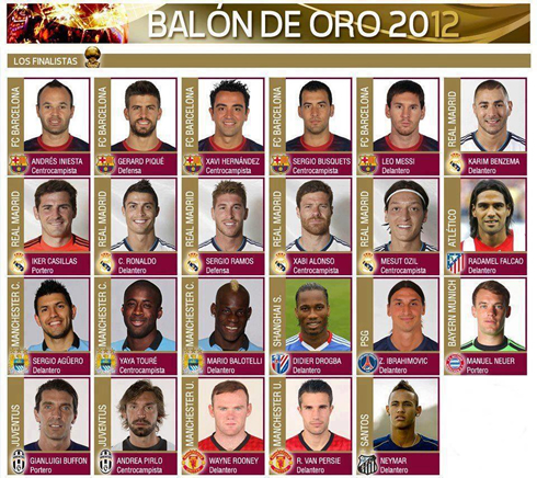 The FIFA Balon d'Or 23 candidates names, for the 2012-2013