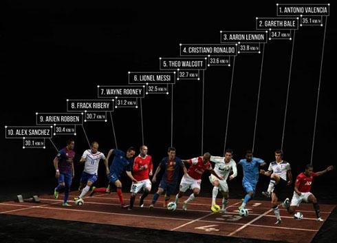 Cristiano Ronaldo Ranks 4th As The Fastest Football Player