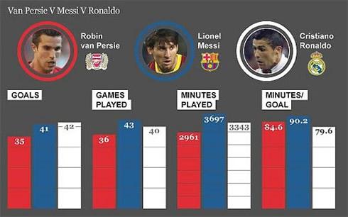 Ronaldo Vs Messi Stats